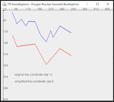 Douglas Peucker Geometri Basitleştirme