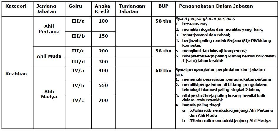 Profil Jabatan Fungsional Administrator Database Kependudukan