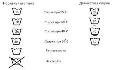 stirka-rasshifrovka-oboznachenij-na-odezhde