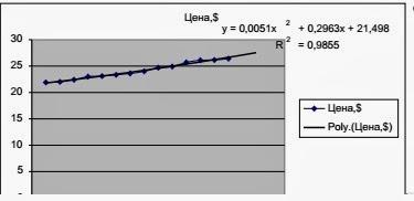 Отчет по практической работе построение регрессионных моделей с помощью табличного модельный бизнес в казахстане