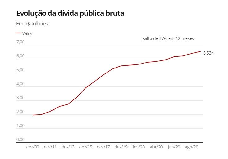 Deuda Bruta Brasil