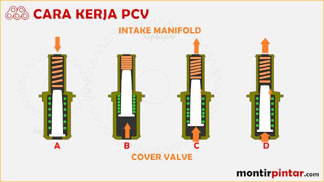 Cara kerja PCV (positive crankcase ventilation)