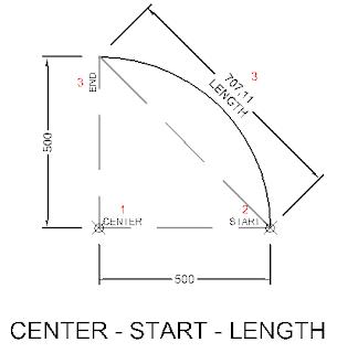 arc dengan metode center start length