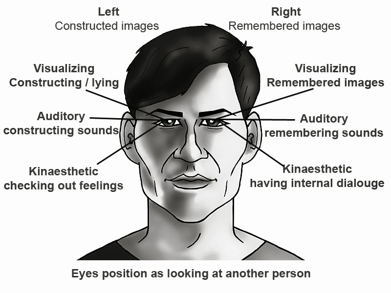 "How to tell if they are lying – NLP eye movements: ""When ... 