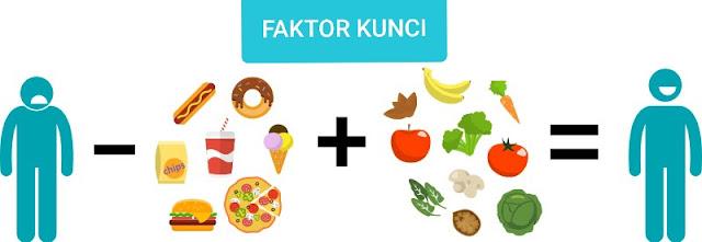 Makanan sehat yang dianjurkan untuk penderita varikokel