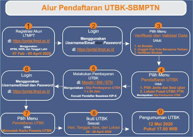 Gambar Alur Pendaftaran UTBK TA 2020/2021