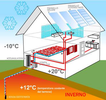 energia-impianto geotermico-geotermia-casa