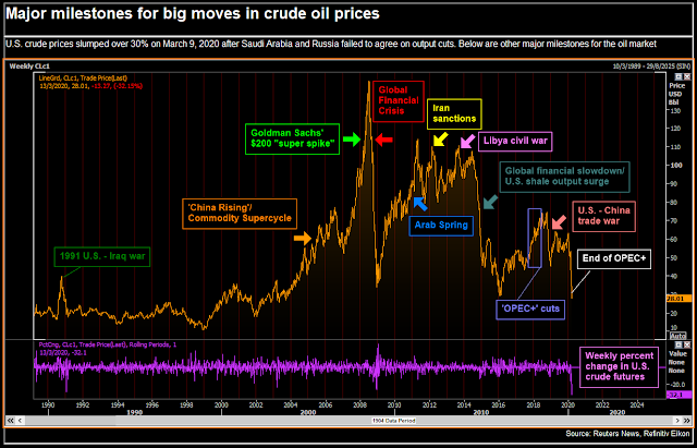 Oil prices plunge, hit by erupting #Saudi-Russia oil price war - Reuters