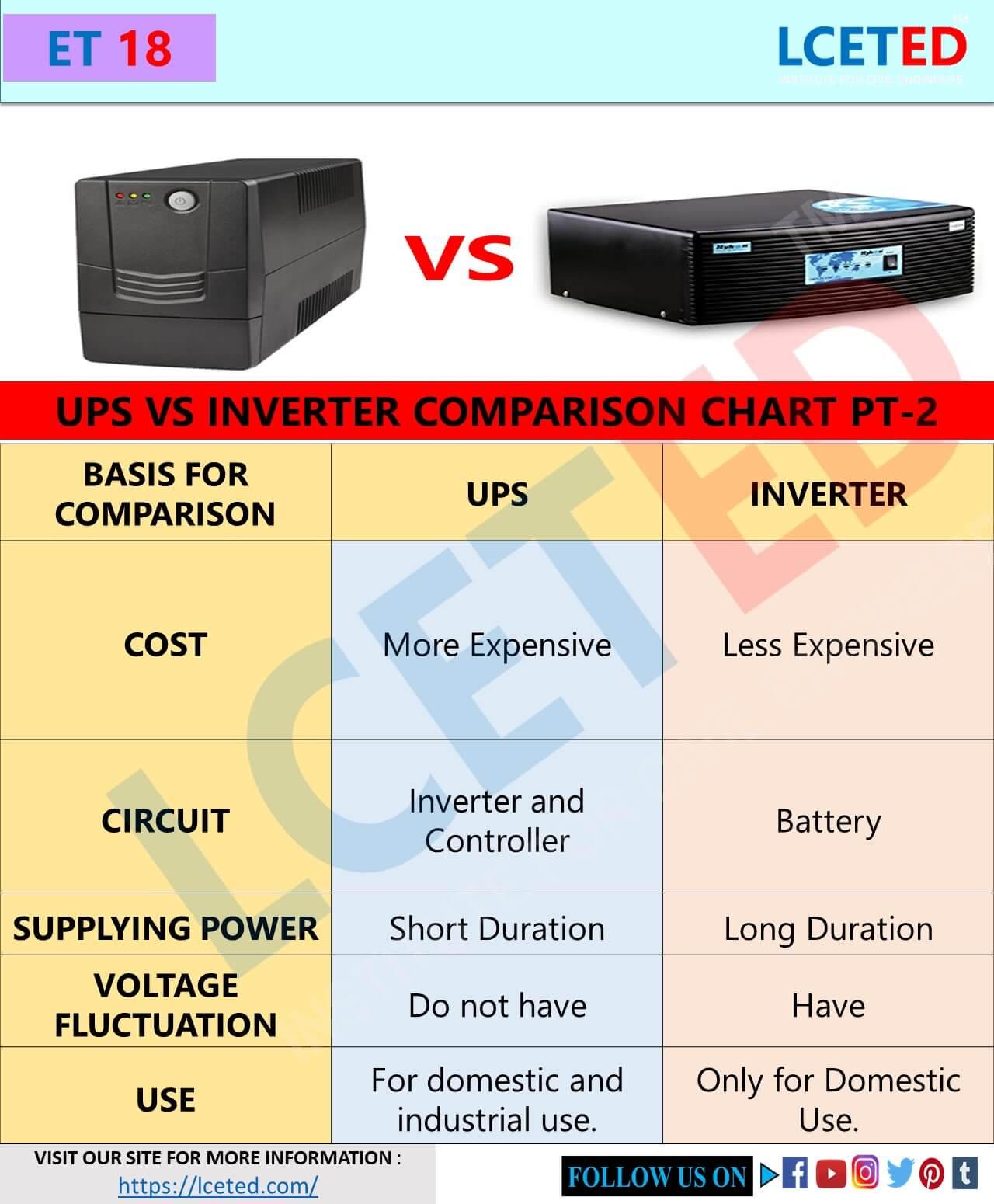Comparison Between UPS And INVERTER