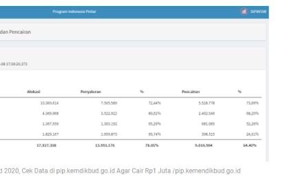 Belum Dapat Bantuan PIP Kemendikbud 2020, Cek Data Di Link Ini Agar Cair Rp1 Juta