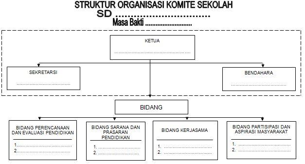 Format Struktur Komite Sekolah
