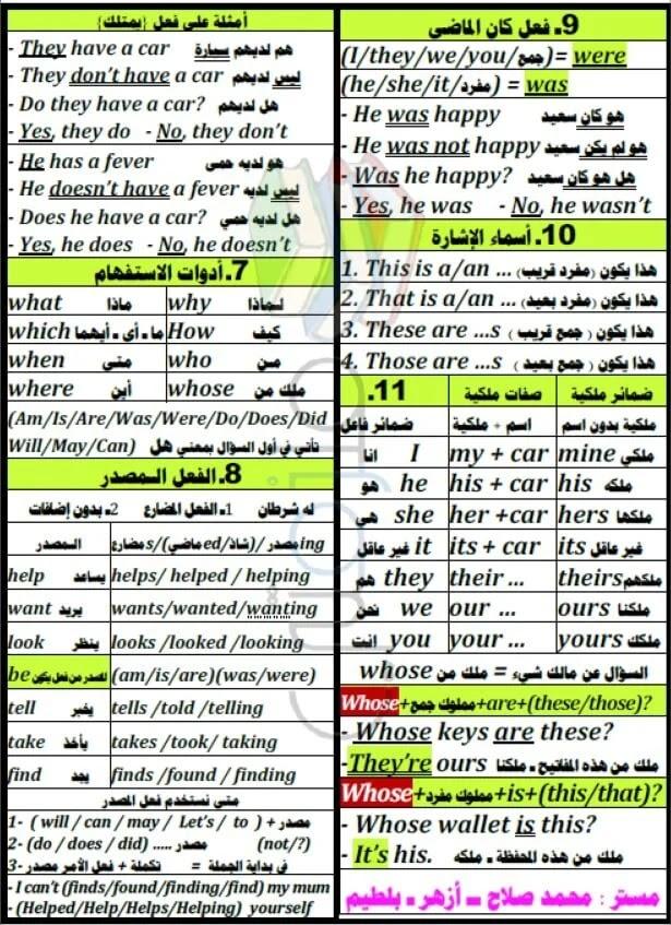 ملخص مادة اللغة الإنجليزية
