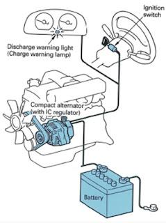 Sistem Charging Mesin Diesel