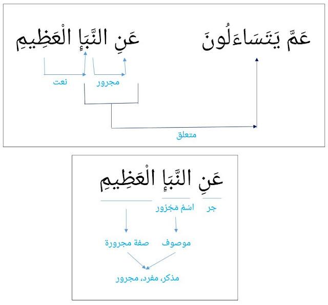 belajari'rab al-Quran surat an-naba:2