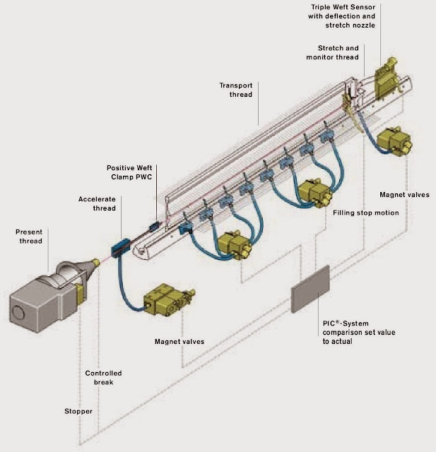 Figure 2.2 Permanent Insertion Control (PIC®) System