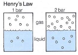 Hukum kesetimbangan henry
