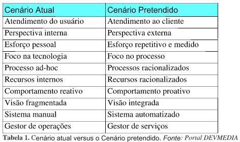 Cenáril ANTES e DEPOIS ITIL