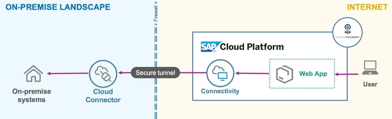 SAPUI5/SAP FIORI snippets and information: Interview Questions