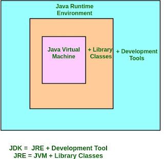 perbedaan antara JDK JRE dan JVM pada bahasa pemrograman Java