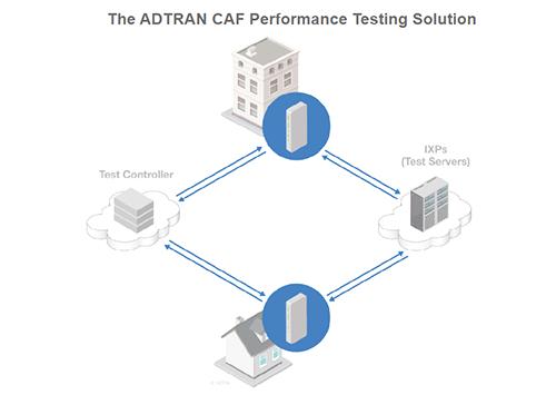 Converge! Network Digest: ADTRAN announces cloud-based CAF