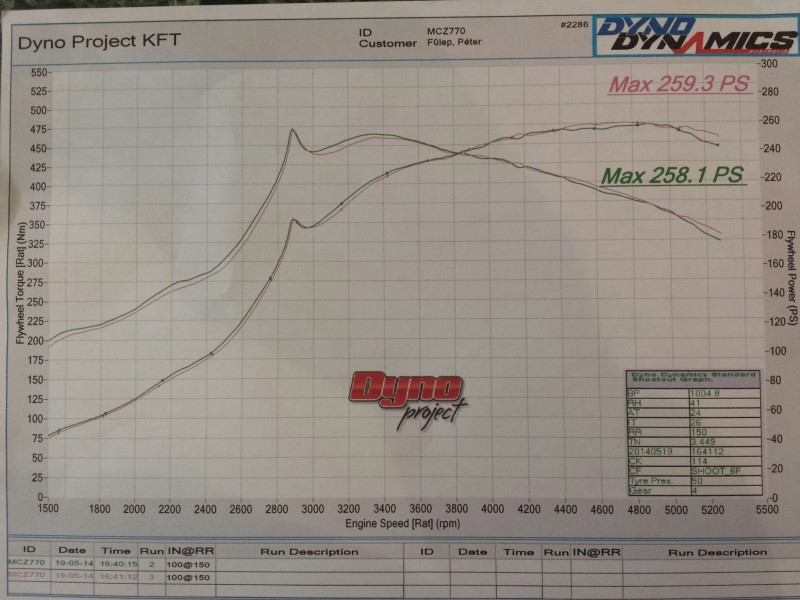 Garrett GT22 - GT2259 - 52 TRIM - 280 HP ✈ Turbocharger Specs