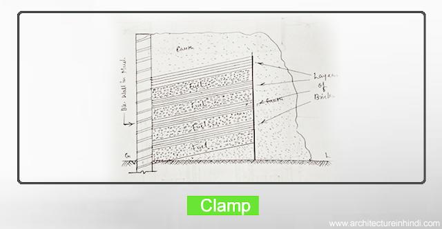 Clamp | क्लैंप