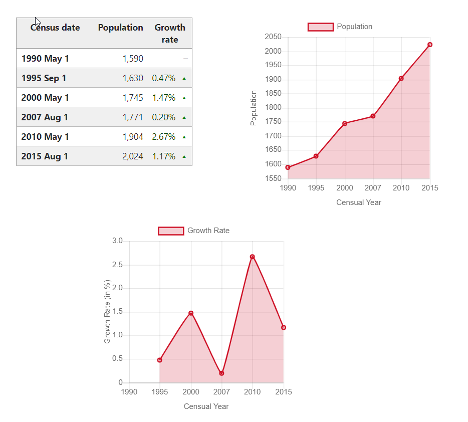 binabag census