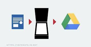 Google Drive info Data India