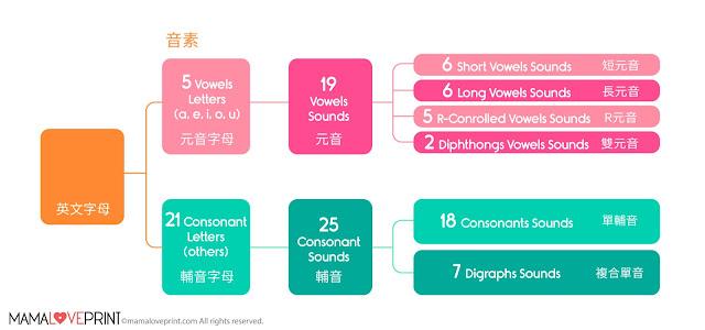 Phonics sounds 44音 44 sounds in english alphabet phonemes