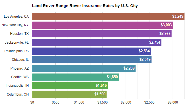 range rover insurance rates