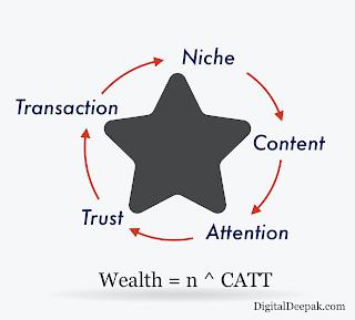 CATT Marketing Funnel