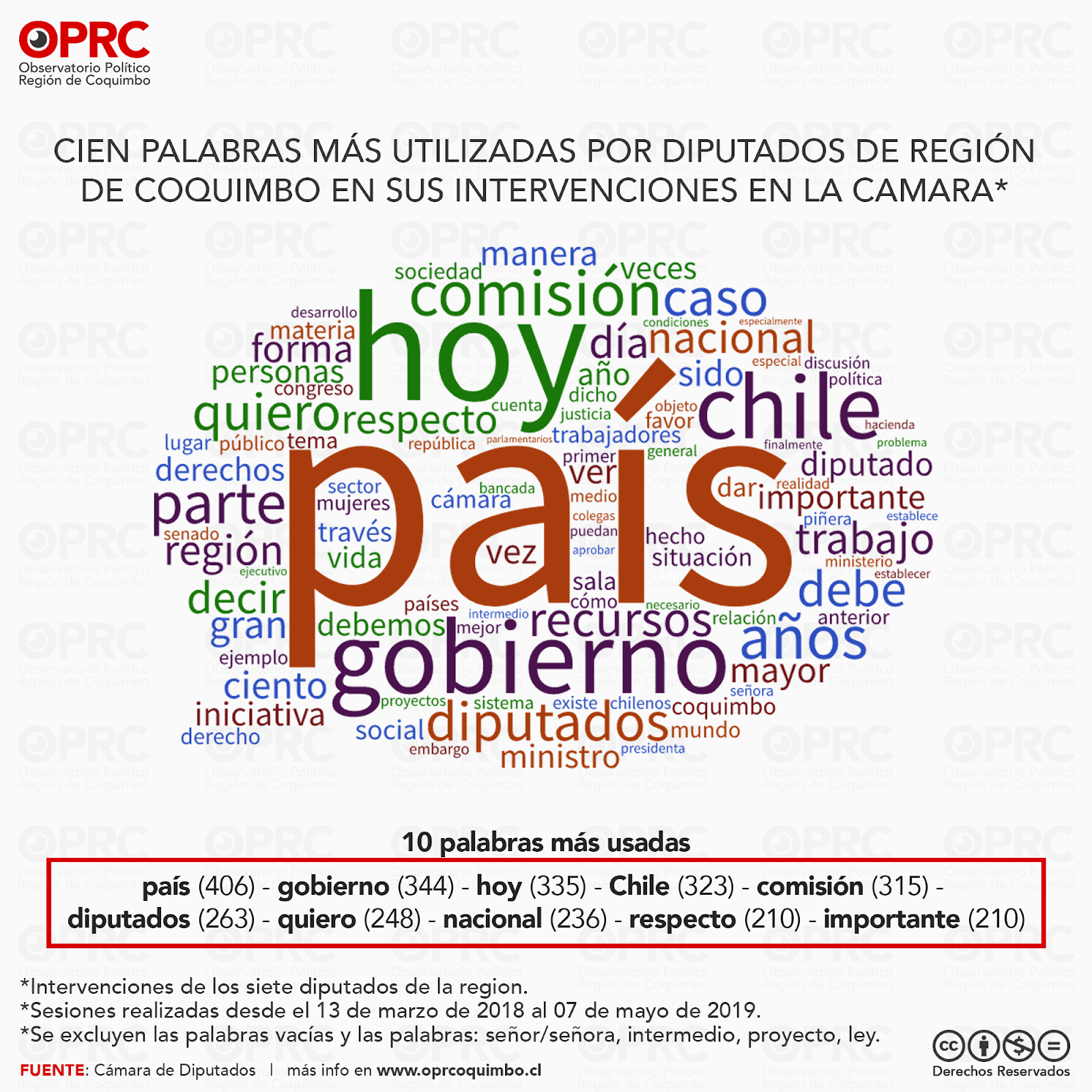 Palabras más utilizadas por Diputados Región de Coquimbo en intervenciones en Sala