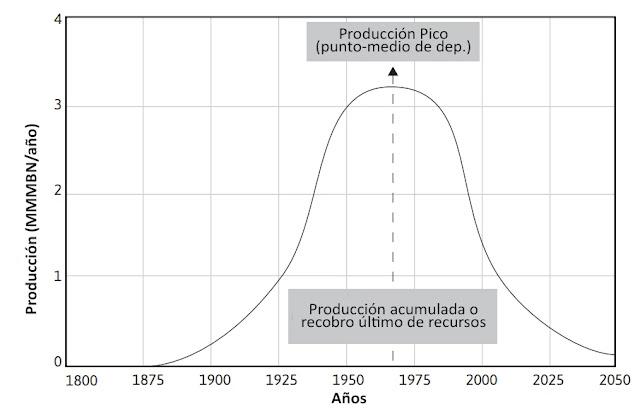 Peak Oil - Curva de Hubbert