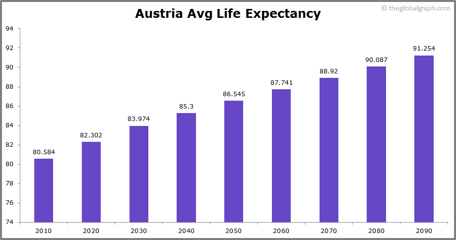 Austria  Avg Life Expectancy