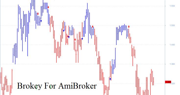 Rmo trading system afl