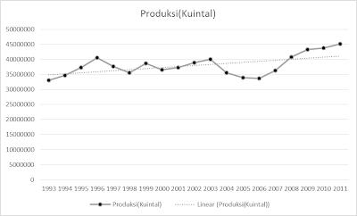 Produktivitas Padi Sulawesi Selatan