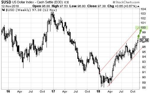 índice dólar