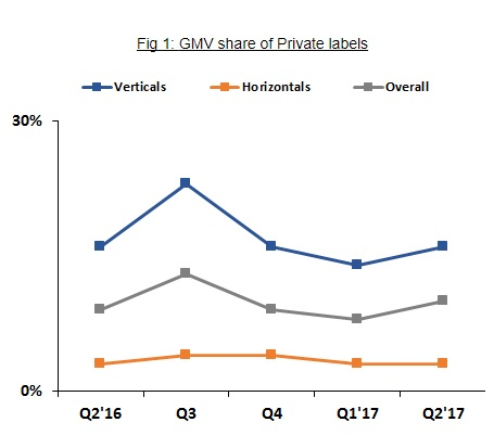 GMV share of Private labels