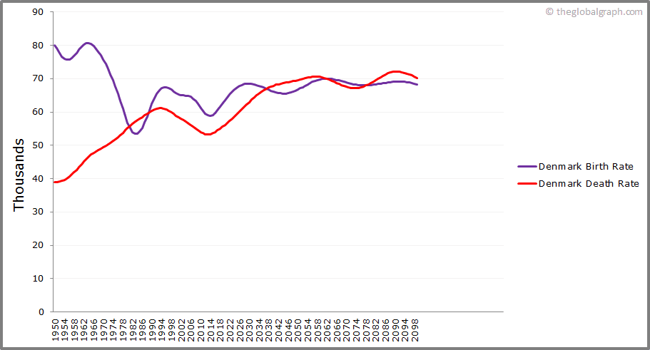 Denmark  Birth and Death Rate