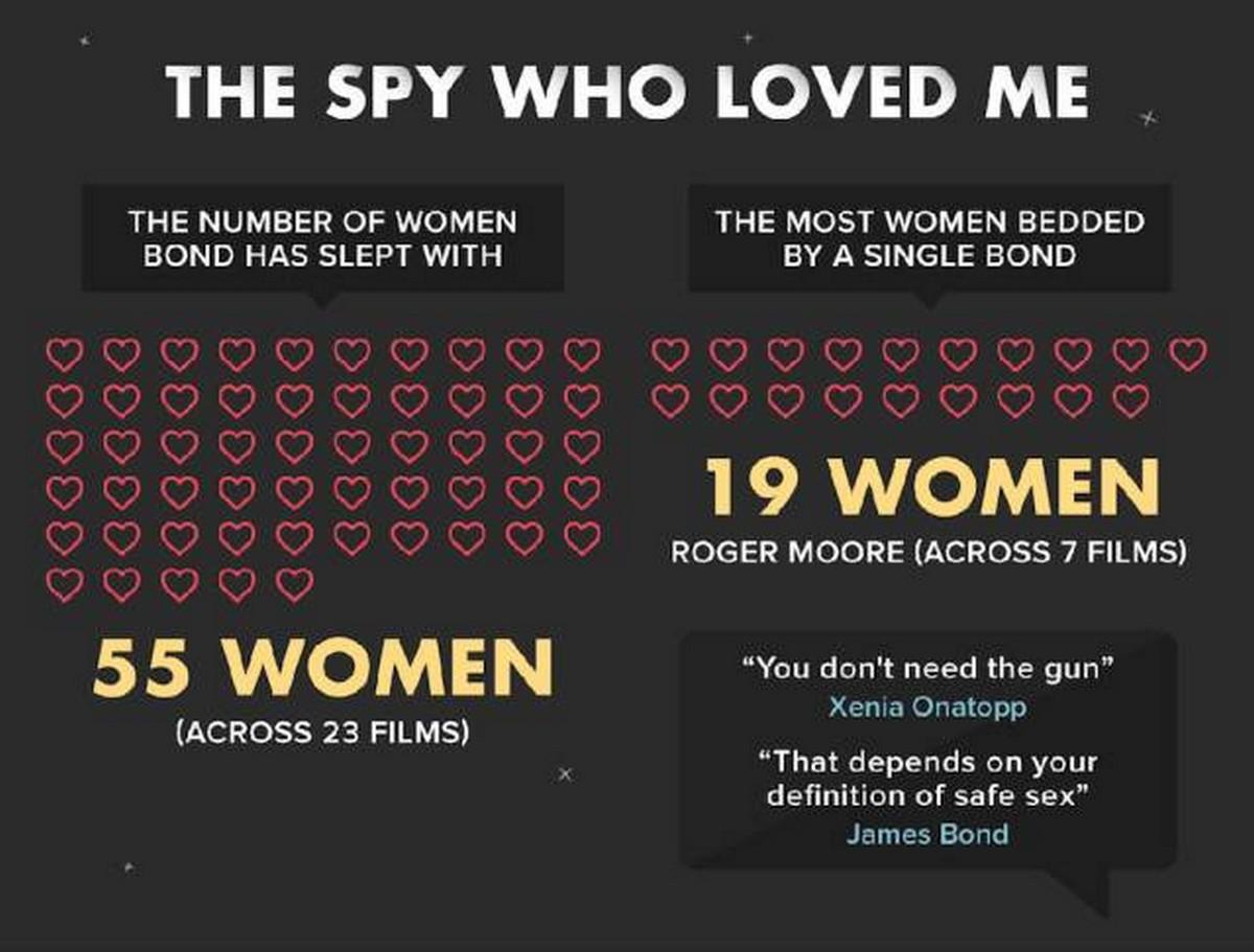 James Bond Trivia