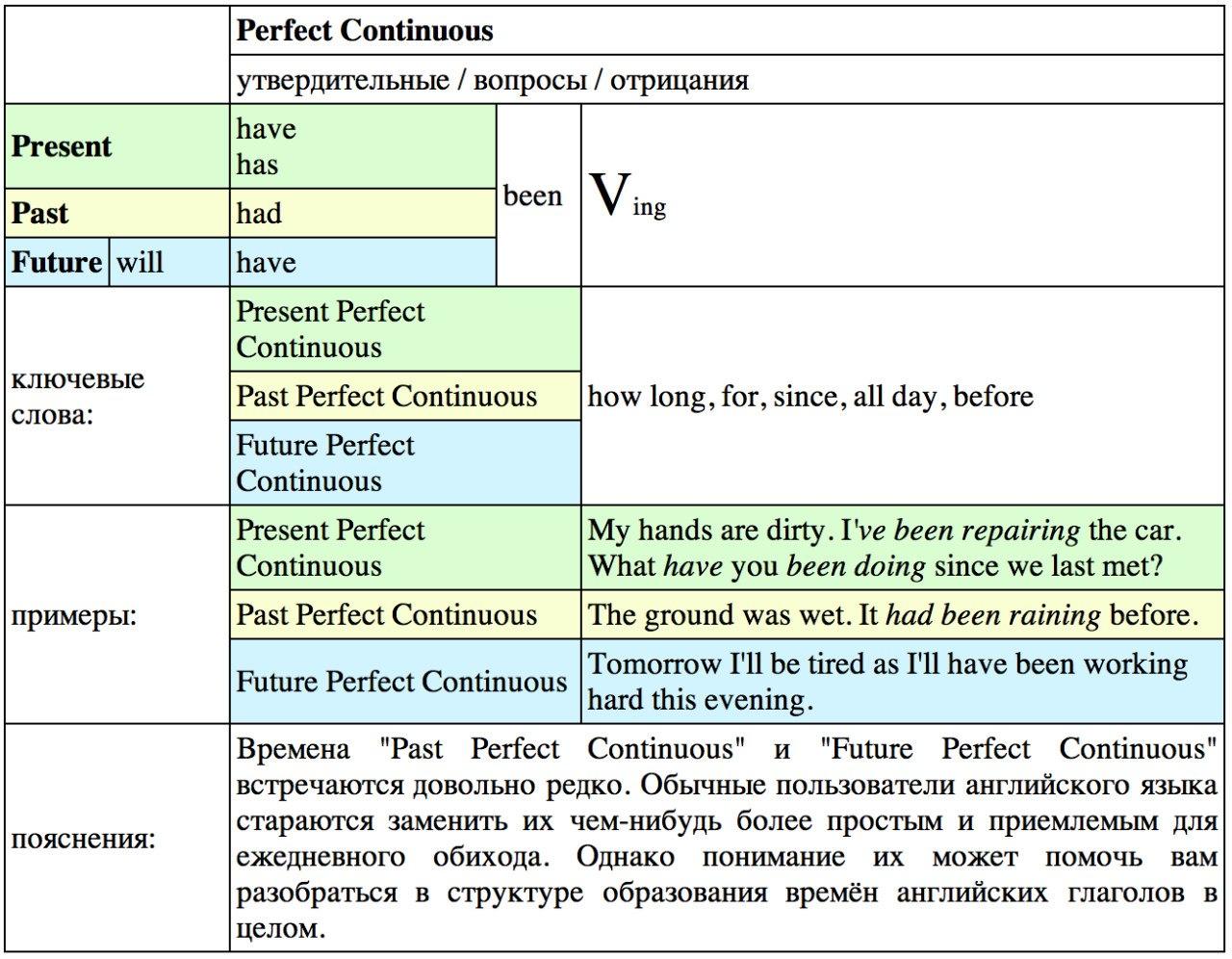 Времена в английском языке Verb Tenses Английские