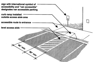 Diagram for accessible parking spaces