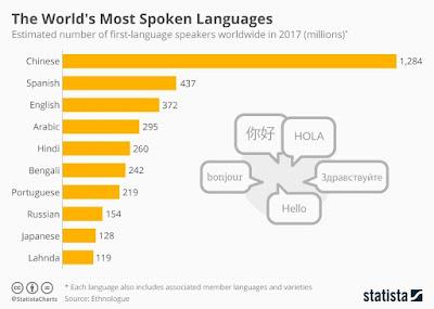 Bahasa yang paling sering digunakan di seluruh dunia