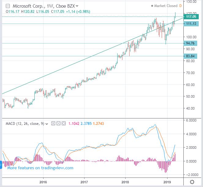 NASDAQ: MSFT Microsoft stock price forecast - down to 97