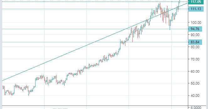 NASDAQ: MSFT Microsoft stock price forecast - down to 97 ...
