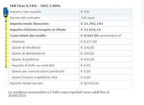 Prestiti per Pensionati Quinto BancoPosta: conviene o no?