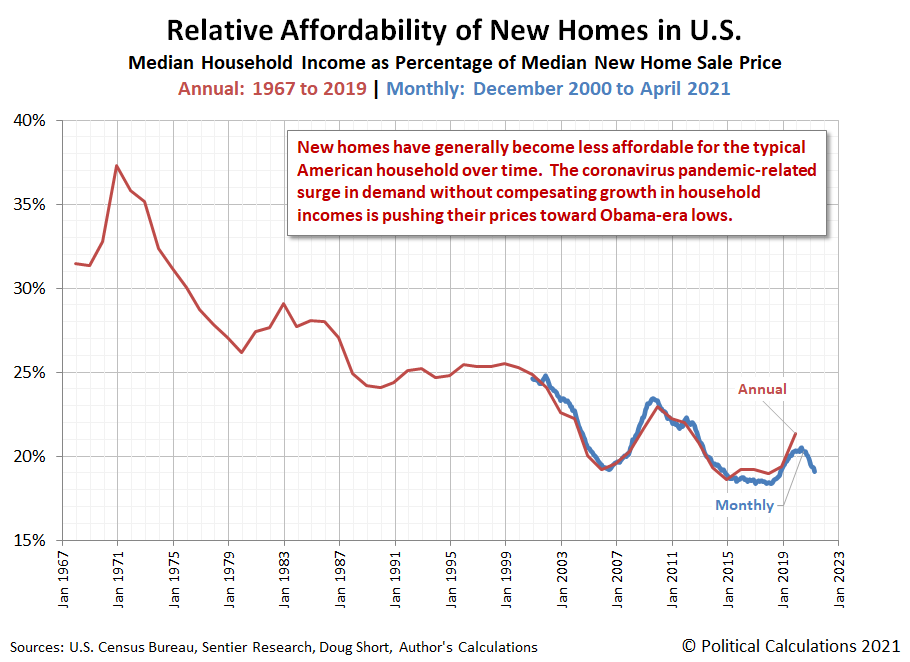 Relative Affordability of New Homes in U.S. | Annual: 1967-2019 | Monthly: December 2000-April 2021