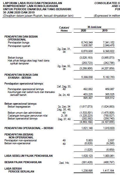 Laporan keuangan Bank BTPN Tbk  Kuartal II tahun 2020