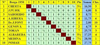 Clasificación final por orden de salida del I Torneo Nacional de Ajedrez Berga 1950