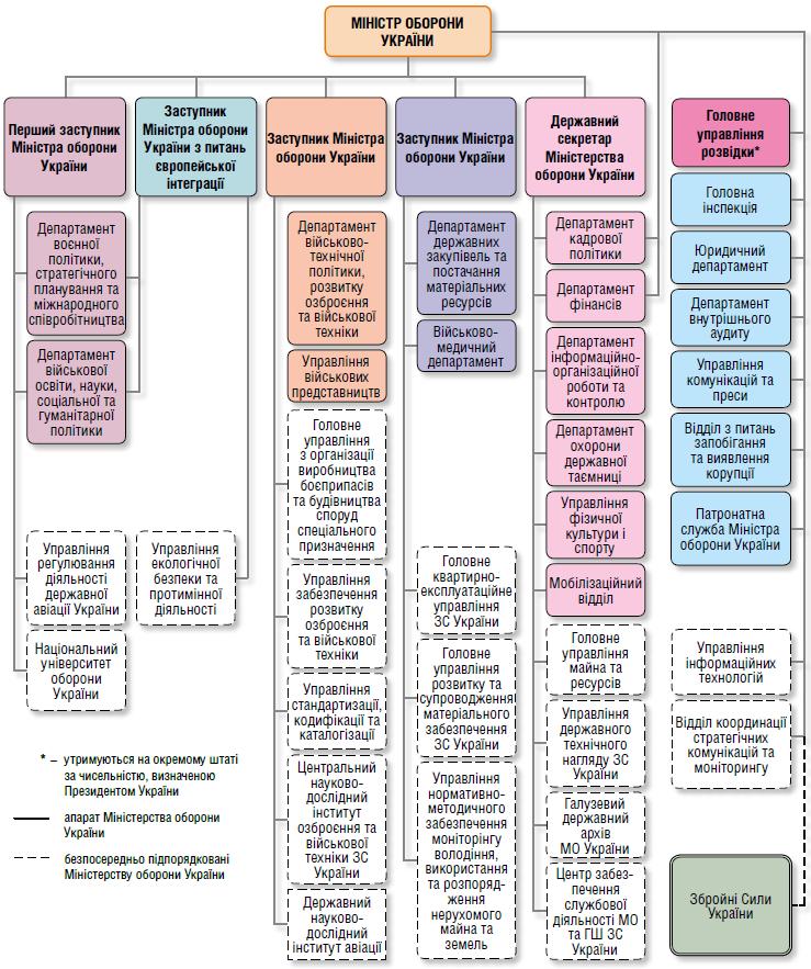 Структура МОУ на кінець 2017 року